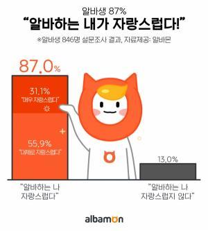 알바생 87% '알바하는 나 자신, 자랑스러워'