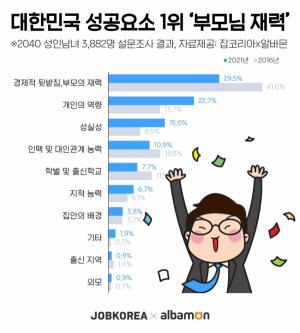 잡코리아 조사, 대한민국 성공요소 1순위 '부모님의 재력'